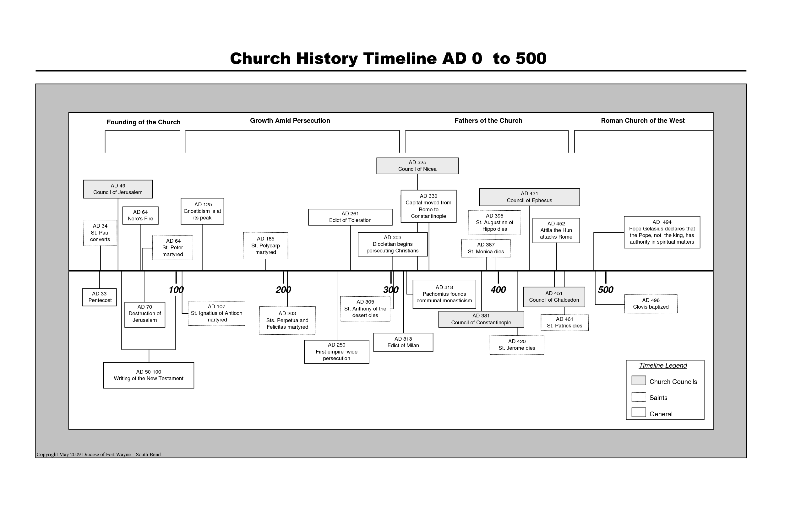 Sample Timeline Pictures to Pin PinsDaddy – Sample Timeline