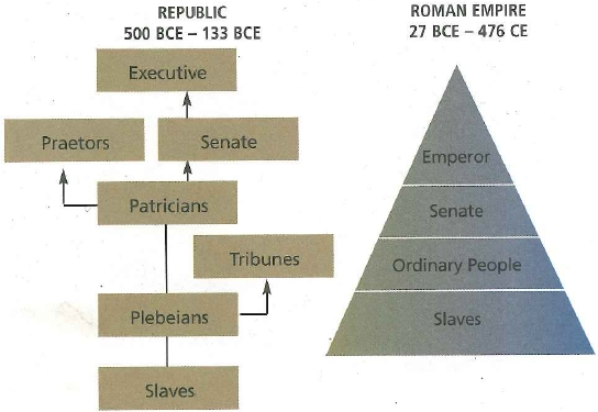 an examination of rome and the roman government The roman empire began when augustus caesar (27 bce-14 ce) became the  first emperor of rome and ended, in the west, when the last roman emperor,.